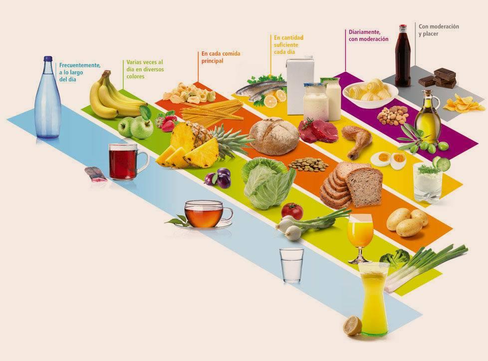 Haz una alimentación sana siguiendo la piramide saludable