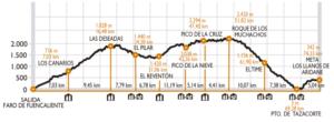 Ultra Maratón Transvulcania
