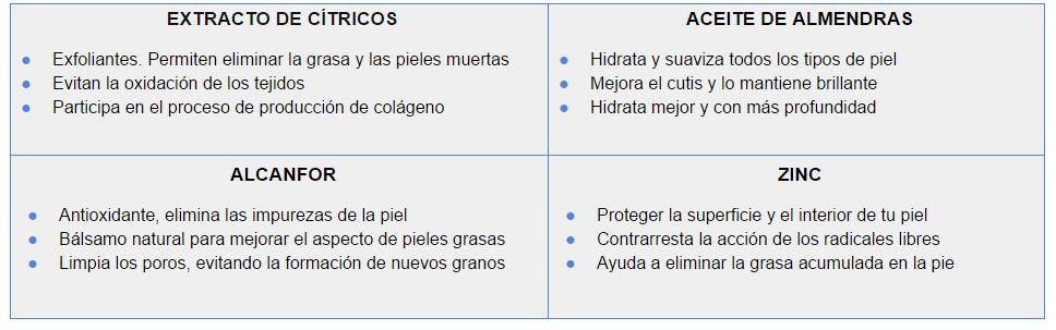 Ingredientes Naturales contra el acné